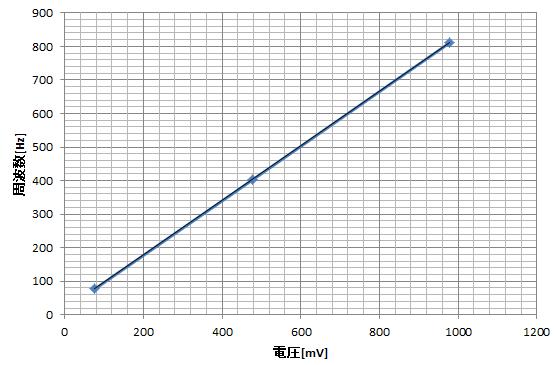 AD654_graph