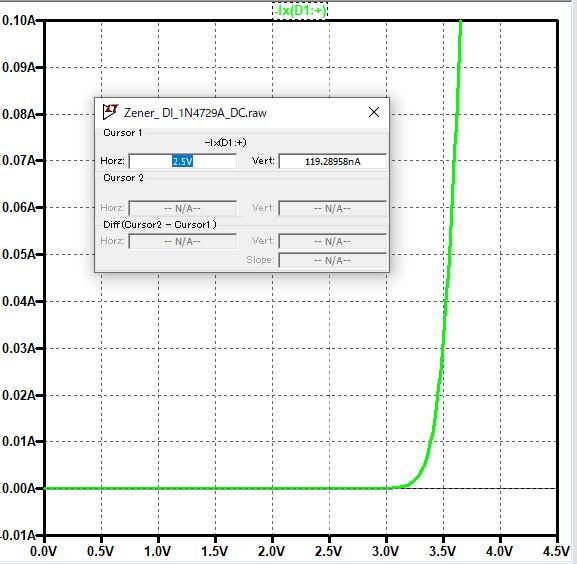 1N4729A DC graph