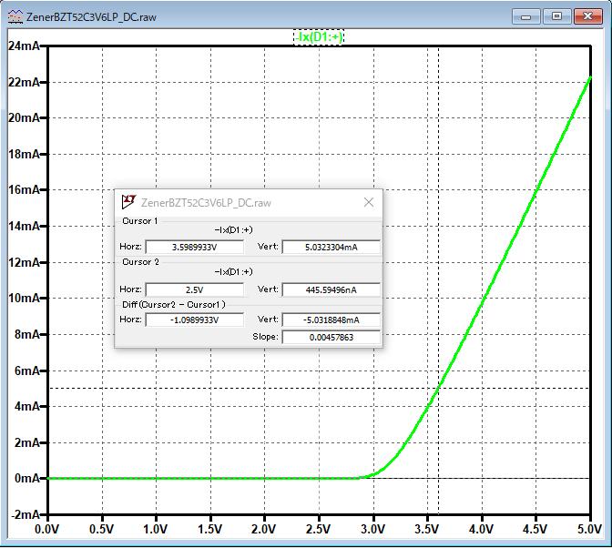 BZT52C3V6LP DC graph