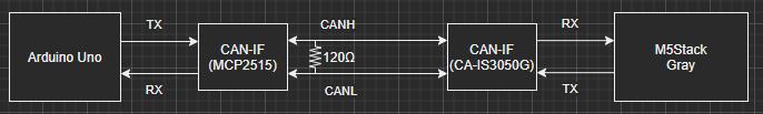 M5_CAN_ARDUION_BlockDiag