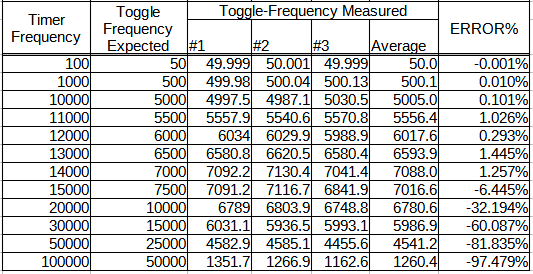 measurementData