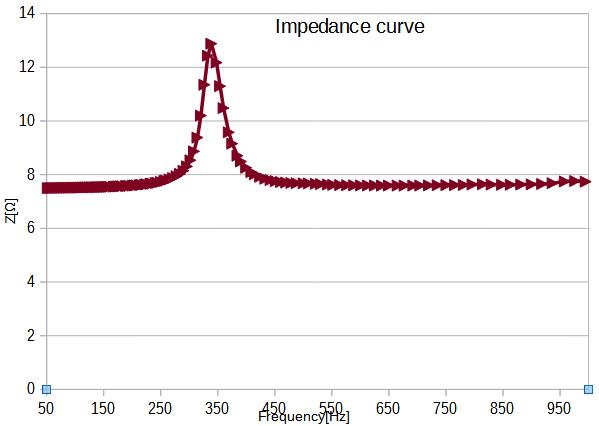 ImpedanceCurve