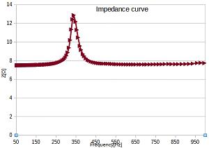 ImpedanceCurveEC