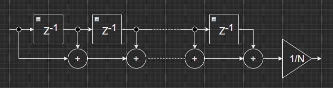 MovingAVG_BlockDiagram
