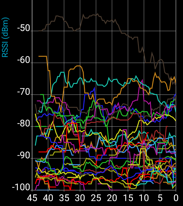 RSSI_Graph